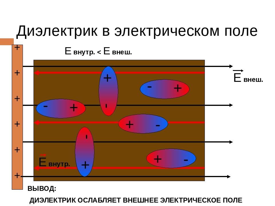 Диэлектрик