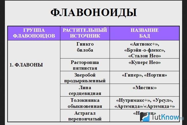 Биофлавоноиды или витамин p: что это, где содержатся, норма