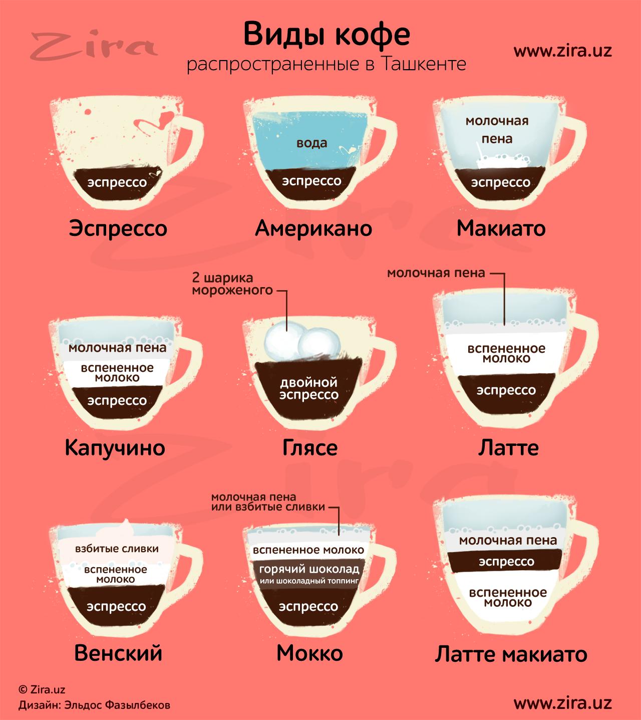 Кофе американо. что это такое, отличие от эспрессо, рецепт, состав, пропорции, как готовить с молоком и без, сливками, сахаром, сиропом