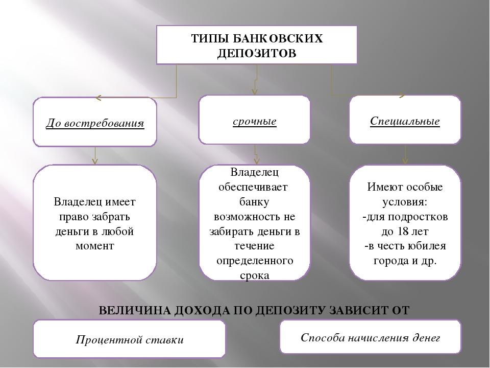 Вклады, депозиты, что такое банковский вклад в беларуси