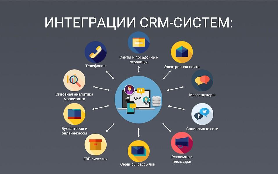 Что такое crm в продажах? управление продажами товаров и услуг
