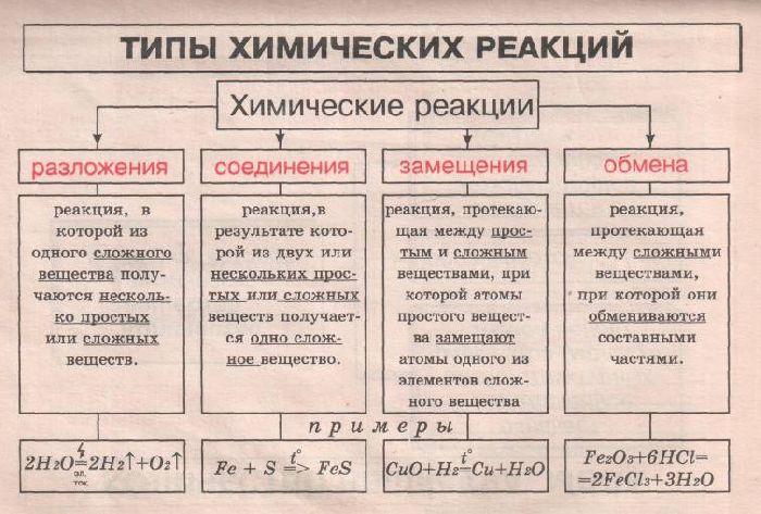 Химическая реакция — википедия
