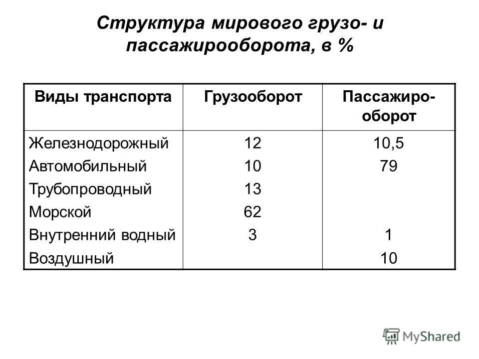 Грузооборот транспорта в россии: автомобильного, авиа, жд