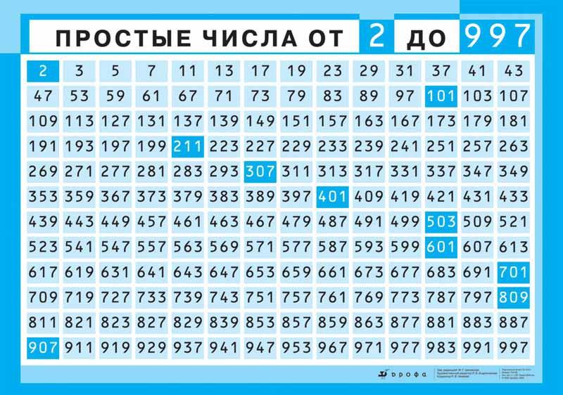 Взаимно простые числа — википедия. что такое взаимно простые числа