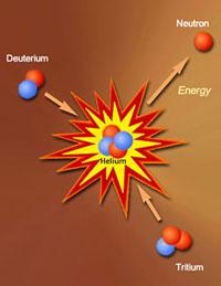 Синтез термоядерный. проблемы термоядерного синтеза