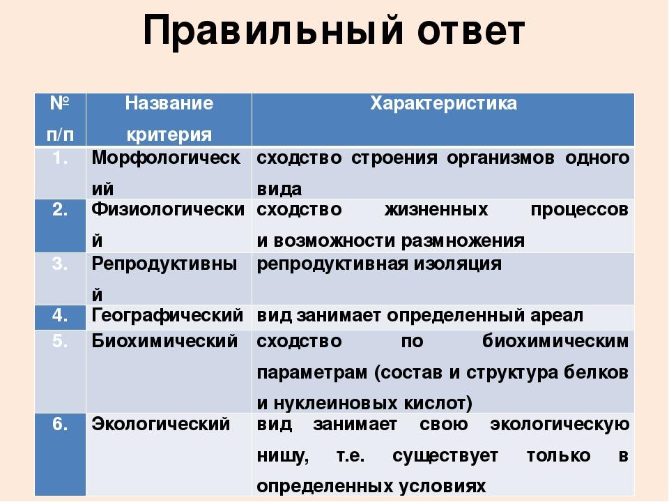 Критерии вида. понятия, определение, виды.