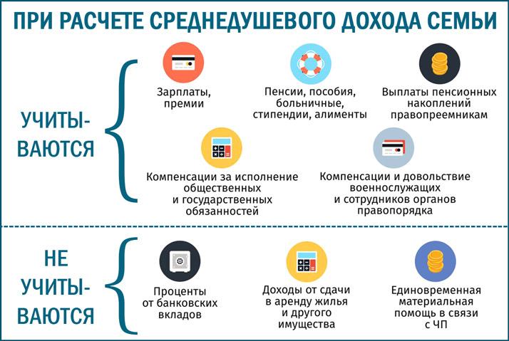 Путинские пособия для малоимущих в 2020 году: таблица по регионам