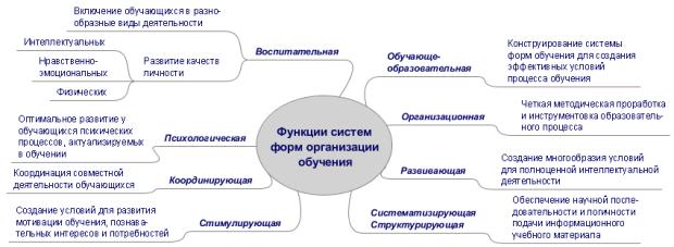Формы организации образовательного процесса. федеральный государственный образовательный стандарт
