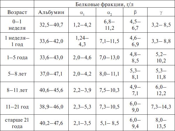 Альбумин: что это такое? его функции и виды, показания к проведению анализа - kardiobit.ru