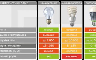 Лампа накаливания: виды, характеристики, устройство лампы, строение, принцип работы