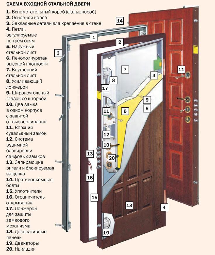 Дверь что это? значение слова дверь