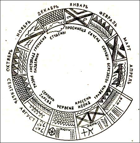 Фенология — википедия. что такое фенология
