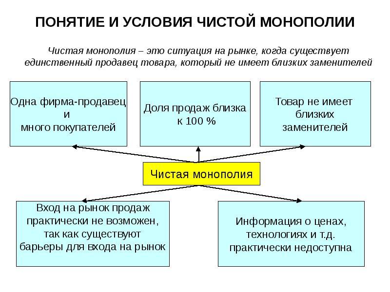 Что такое монополия - простой ответ что это значит, понятие, слово