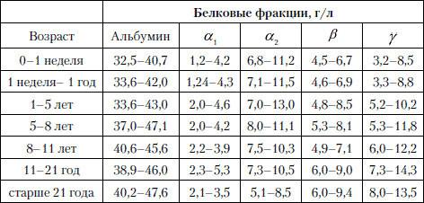 Общий белок в крови в норме: показания, подготовка, диагностика