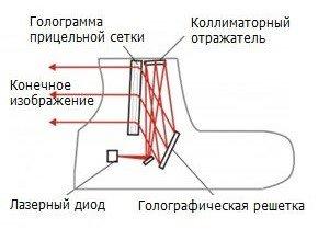 Коллиматорный прицел википедия
