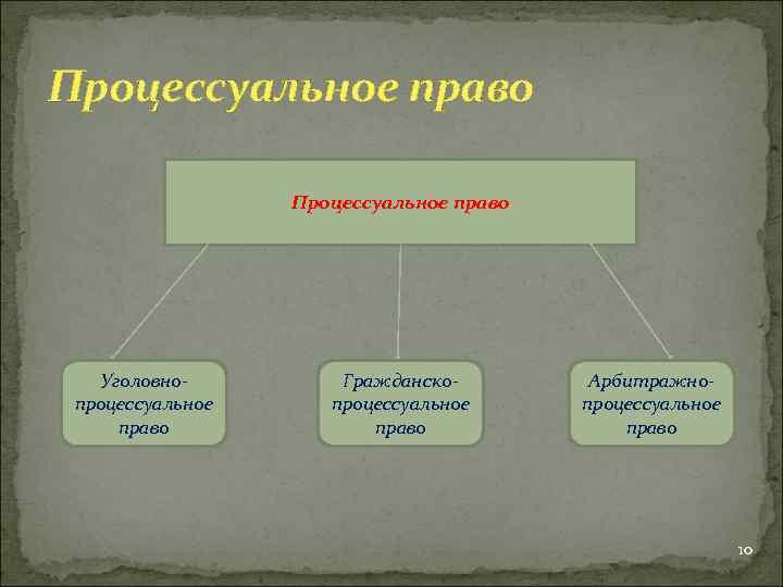 Процессуальное право