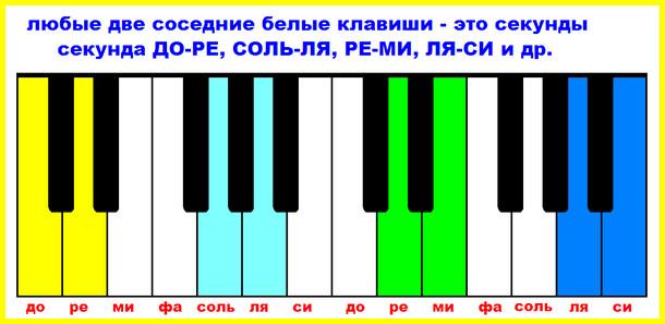 История и теория музыки | контент-платформа pandia.ru