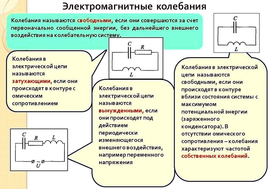 """Конспект """"электромагнитные колебания и волны"""" - учительpro"""