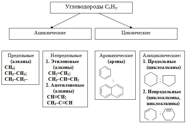 Алифатические углеводороды - это что такое