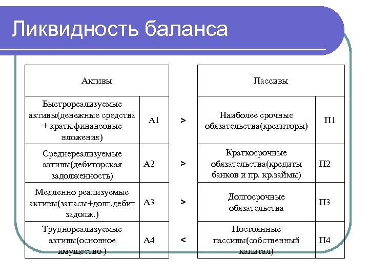Что такое ликвидность предприятия: формула расчета коэффициентов по балансу