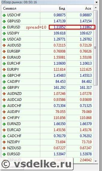 Спред на бирже — что это