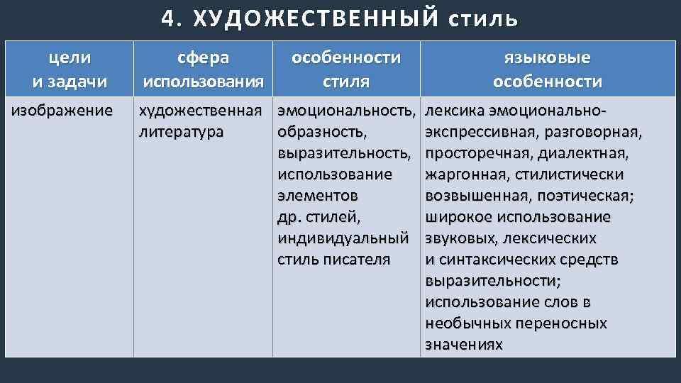 Стили текста: примеры, виды