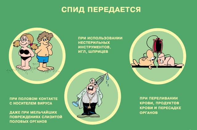 Синдром приобретённого иммунного дефицита (спид): что это такое, симптомы, лечение, прогноз