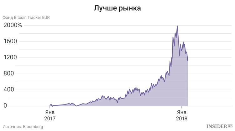 Инвестиции в хедж-фонды мира и россии