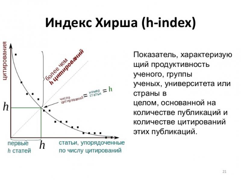 Что такое индекс хирша и как его определить?