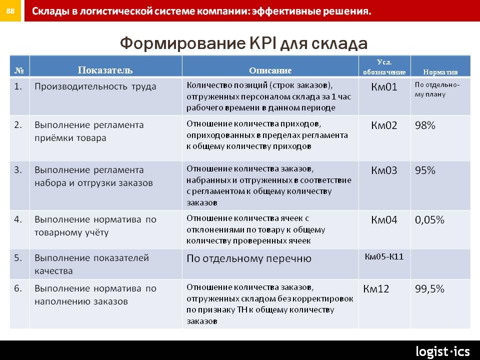 Ключевые показатели эффективности — википедия с видео // wiki 2