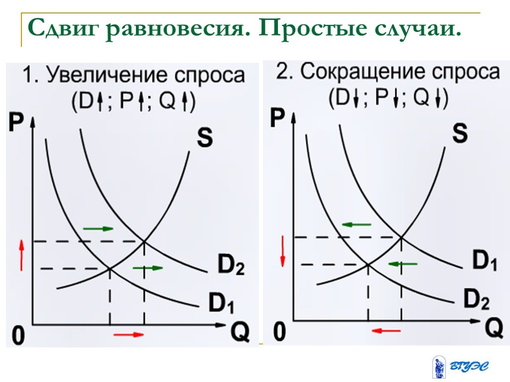 Закон спроса и предложения — википедия с видео // wiki 2