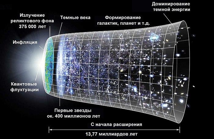 Космическое пространство: великая пустота, полная загадок