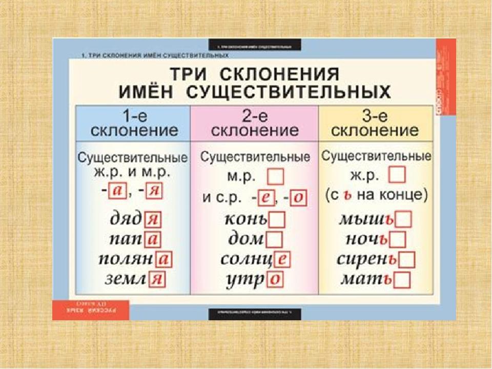 Как определить склонение существительных и других частей речи?