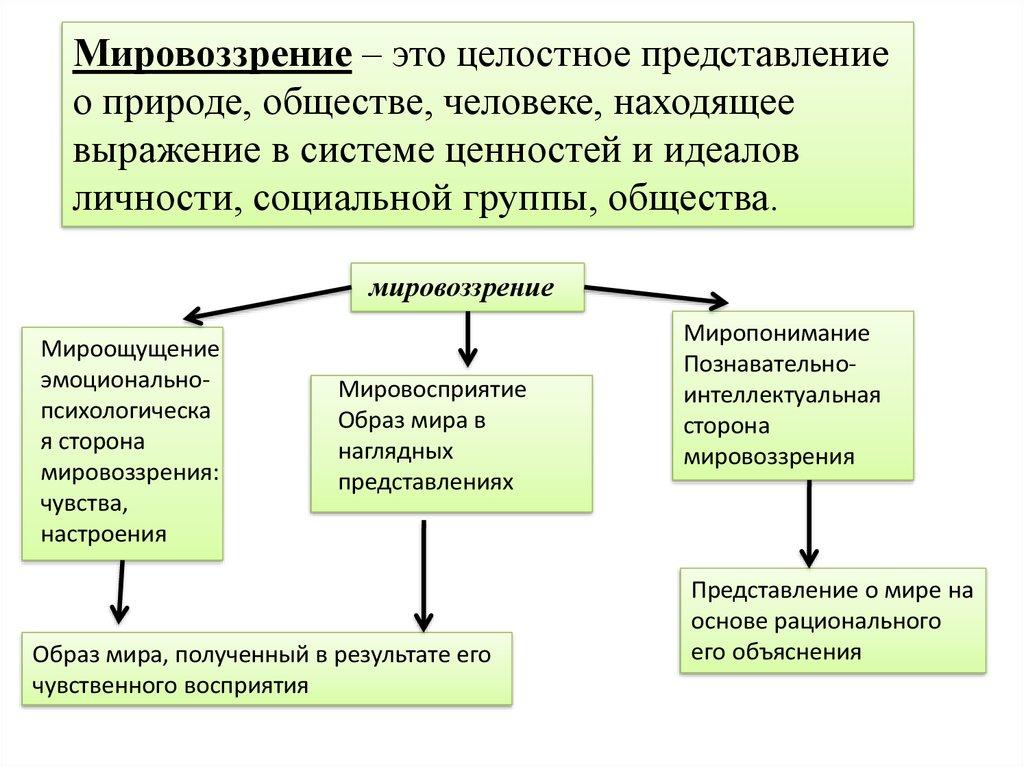 Мировоззрение . конспект по обществознанию, кратко. - учительpro