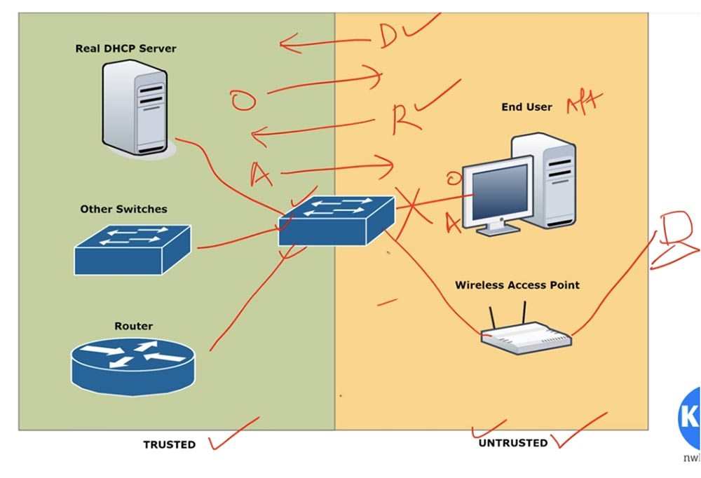 Dhcp (dynamic host configuration protocol) — национальная библиотека им. н. э. баумана