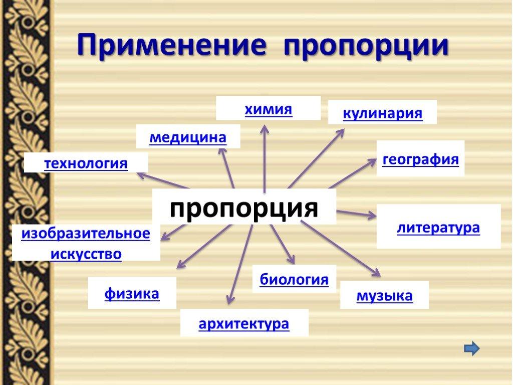 Пропорциональность — википедия. что такое пропорциональность