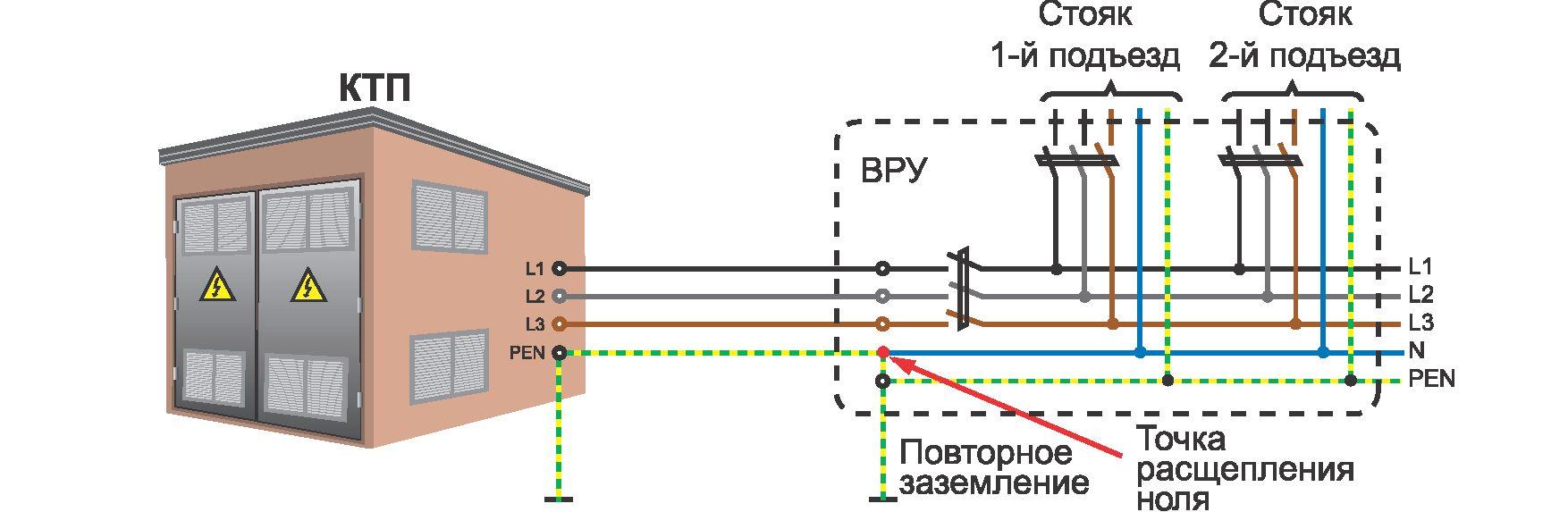Что такое фаза ноль - всё о электрике
