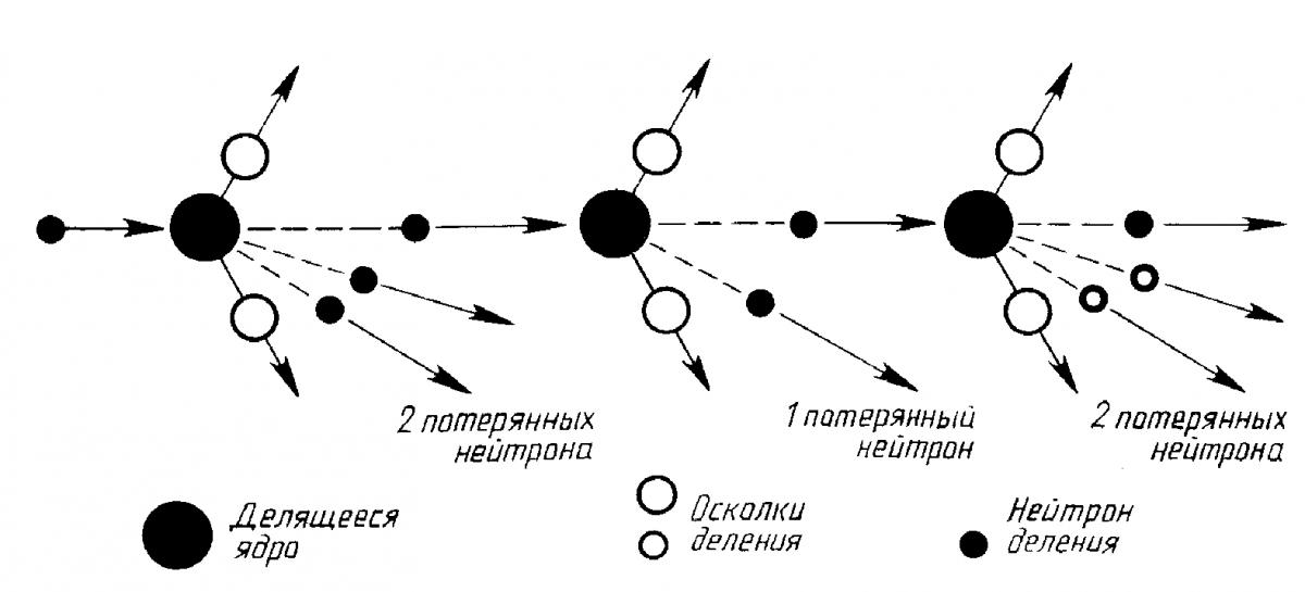 Ядерная цепная реакция - nuclear chain reaction