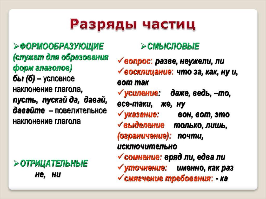 """Конспект """"частица как часть речи"""" - учительpro"""