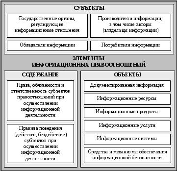 Объекты правоотношений, основные виды