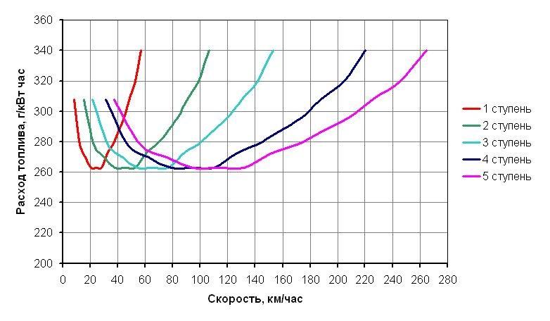 Крейсерская скорость — википедия