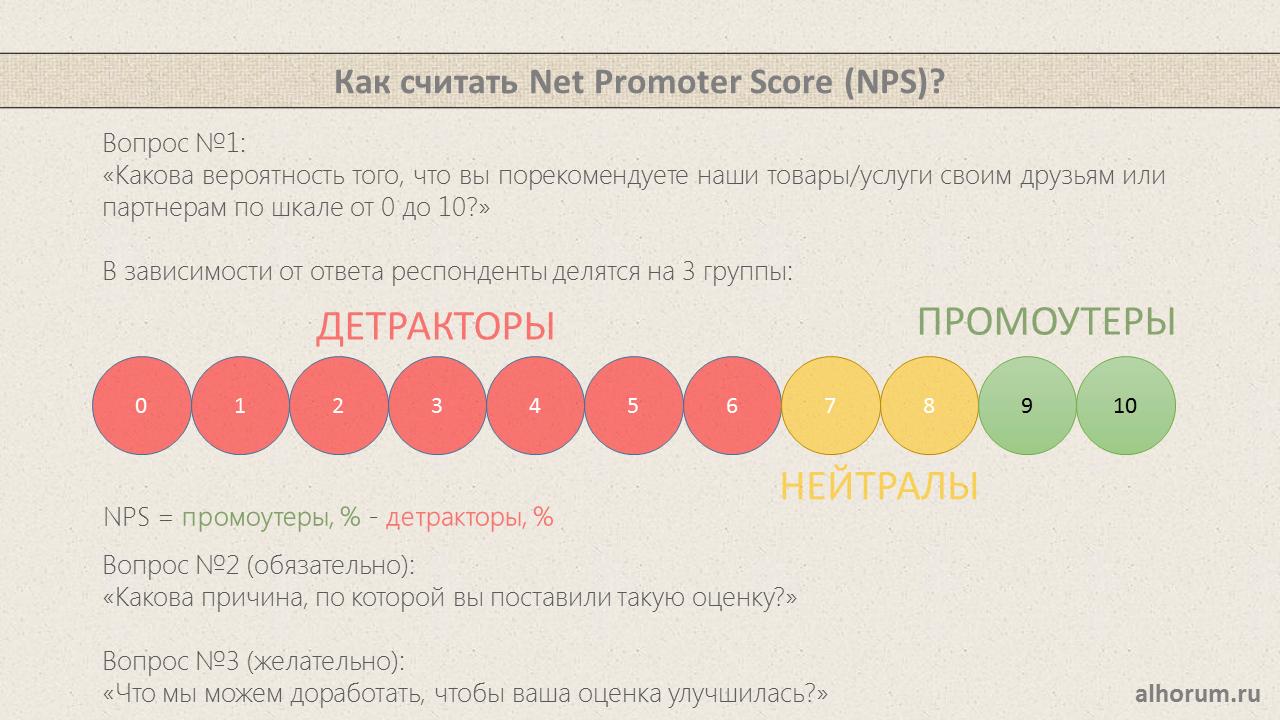 Как считать nps - индекс готовности рекомендовать?