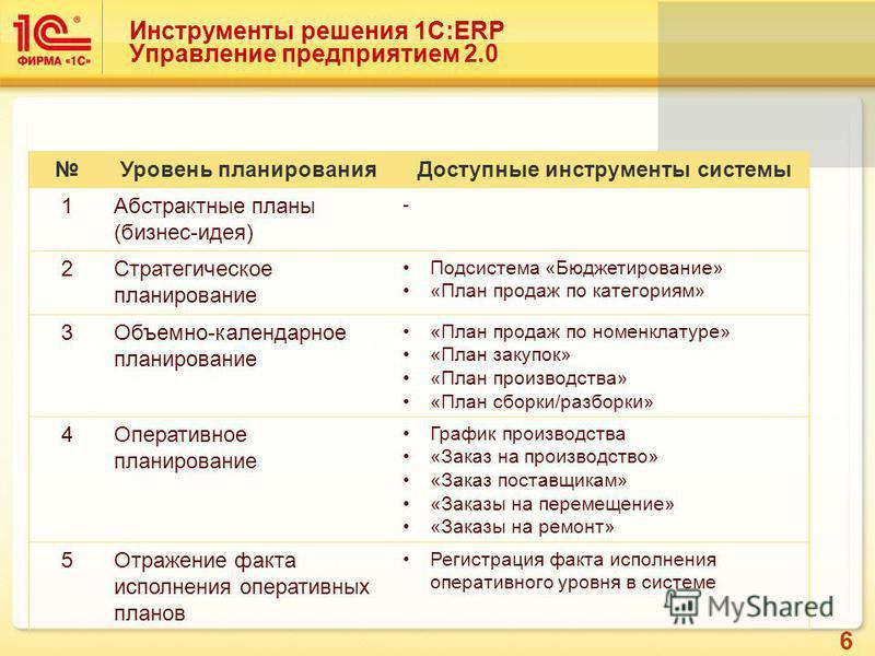 Что такое erp-система   уфа