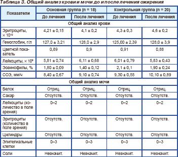 Как приближают бессмертие в россии: биорегуляторные пептиды хавинсона