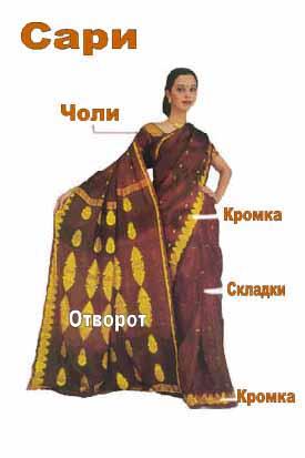 Сари - что это такое: история появления индийской одежды