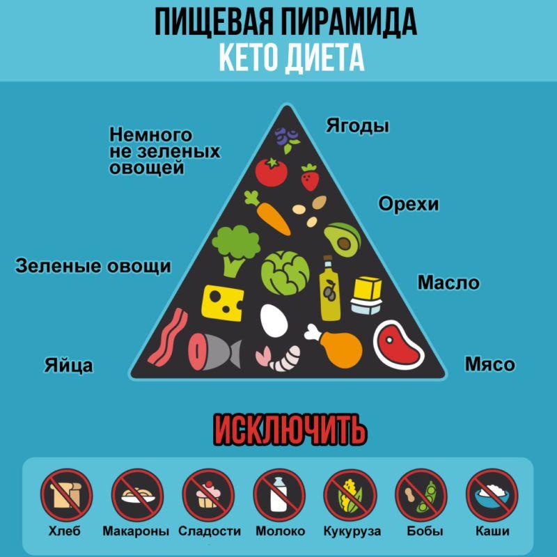 Кето диета по дням —кетогенное питание для начинающих