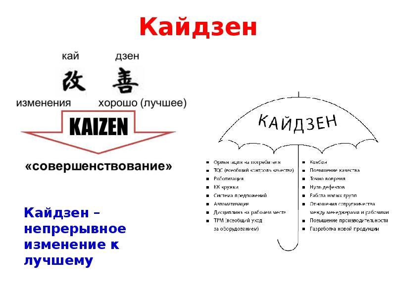 Культура кайдзен- что это такое? суть японской философии- обзор +видео