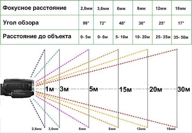 Объектив переменного фокусного расстояния — википедия. что такое объектив переменного фокусного расстояния