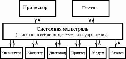 Процесс заражения компьютерными вирусами подробный анализ