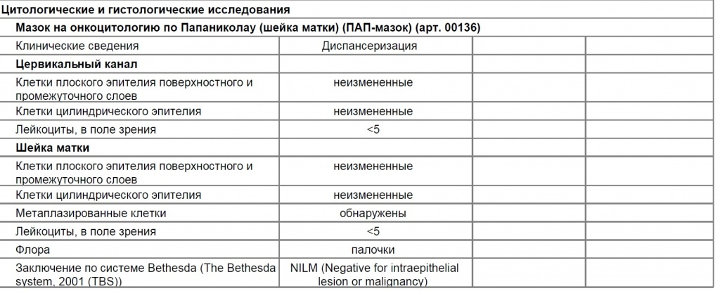 Расшифровка цитологии: интерпретация протокола цитологического обследования при раке шейки матки | университетская клиника